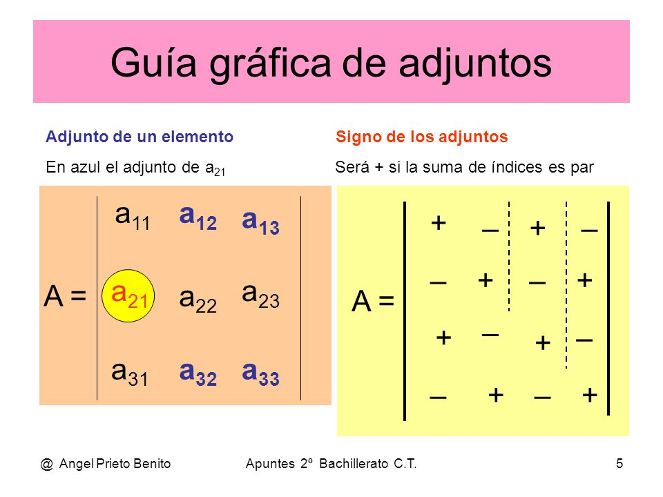 @ Angel Prieto BenitoApuntes 2º Bachillerato C.T.6 DESARROLLO POR ADJUNTOS •S•Sea el determinante de orden 3: • 1 – 2 0 • • A  = 3 1 2 • – 2 0 4 •D•Desarrollamos por Sarrus: • • A  = a 11.a 22.a 33 + a 12.a 23.a 31 + a 21.a 32.a 13 -a 13.a 22.a 31 - a 12.a 21.a 33 - a 11.a 23.a 32 • • A  = 1.1.4+(-2).2.(-2)+3.0.0 – 0.1.(-2) – (-2).3.4 – 2.0.1 = •=•= 4+8+0 – 0 – (– 24) – 0 = 36 •D•Desarrollamos por adjuntos de la primera fila: • • A  = a 11.A 11 + a 12.A 12 + a 13.A 13 • 1 2 3 2 3 1 • • A  = 1.