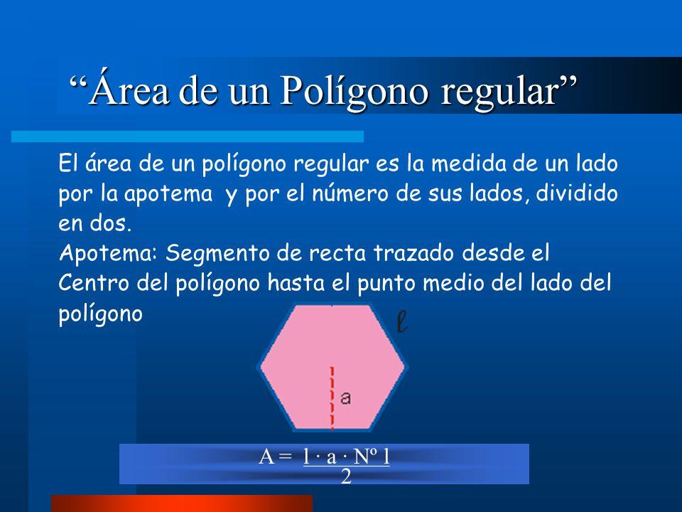 Área de un Polígono regular Área de un Polígono regular El área de un polígono regular es la medida de un lado por la apotema y por el número de sus lados, dividido en dos.