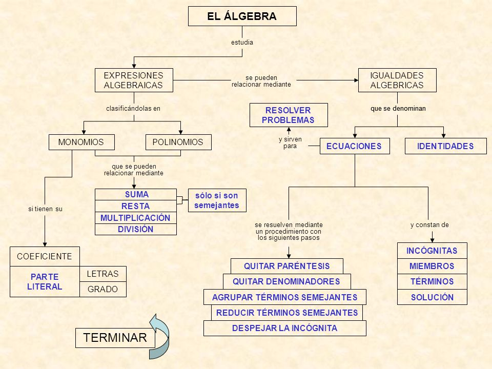EL ÁLGEBRA si tienen su SUMA RESTA MULTIPLICACIÓN DIVISIÓN IDENTIDADES TERMINAR EXPRESIONES ALGEBRAICAS estudia clasificándolas en se pueden relacionar mediante INCÓGNITAS POLINOMIOS ECUACIONES IGUALDADES ALGEBRICAS MONOMIOS MIEMBROS TÉRMINOS SOLUCIÓN se resuelven mediante un procedimiento con los siguientes pasos que se denominan QUITAR DENOMINADORES QUITAR PARÉNTESIS AGRUPAR TÉRMINOS SEMEJANTES REDUCIR TÉRMINOS SEMEJANTES DESPEJAR LA INCÓGNITA que se pueden relacionar mediante y sirven para RESOLVER PROBLEMAS y constan de COEFICIENTE PARTE LITERAL GRADO LETRAS que se denominan sólo si son semejantes