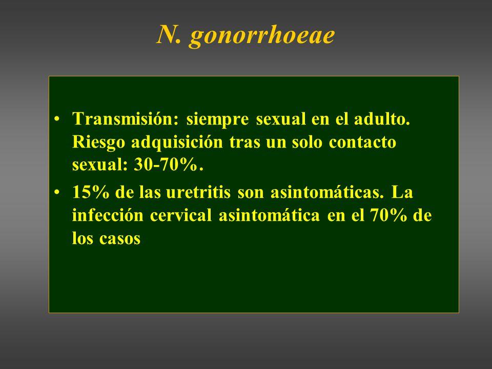 N.gonorrhoeae Transmisión: siempre sexual en el adulto.