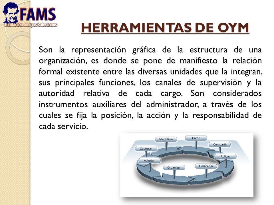 HERRAMIENTAS DE OYM Son la representación gráfica de la estructura de una organización, es donde se pone de manifiesto la relación formal existente en