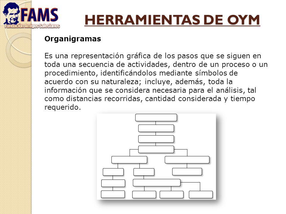 HERRAMIENTAS DE OYM Organigramas Es una representación gráfica de los pasos que se siguen en toda una secuencia de actividades, dentro de un proceso o