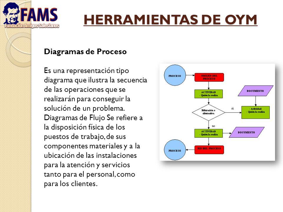 HERRAMIENTAS DE OYM Diagramas de Proceso Es una representación tipo diagrama que ilustra la secuencia de las operaciones que se realizarán para conseg