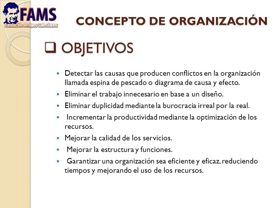 CONCEPTO DE ORGANIZACIÓN Detectar las causas que producen conflictos en la organización llamada espina de pescado o diagrama de causa y efecto. Elimin