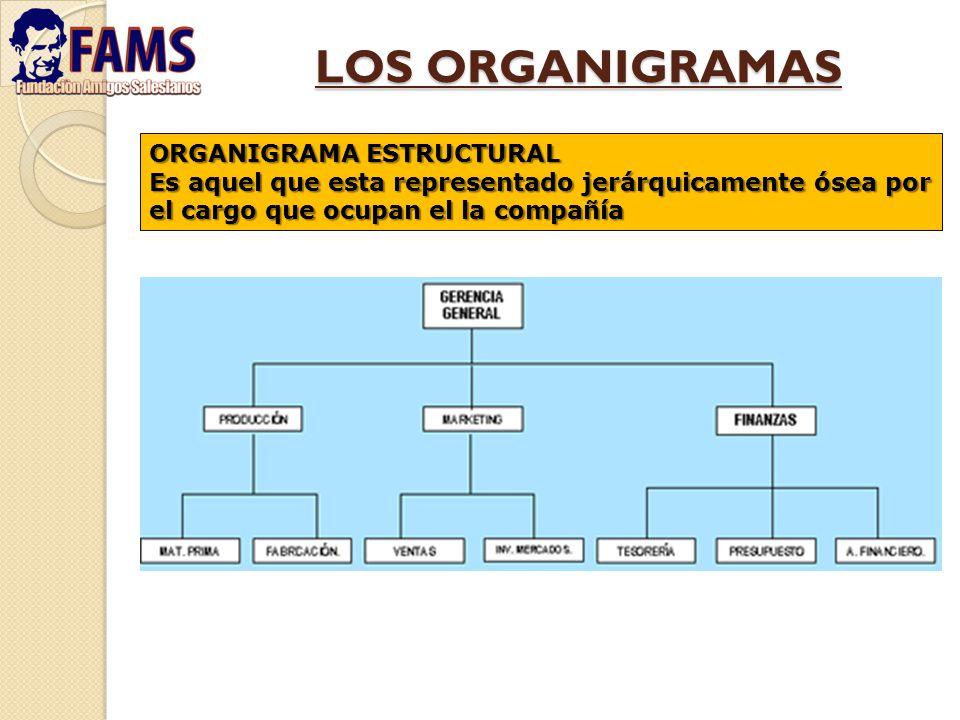 LOS ORGANIGRAMAS ORGANIGRAMA ESTRUCTURAL Es aquel que esta representado jerárquicamente ósea por el cargo que ocupan el la compañía