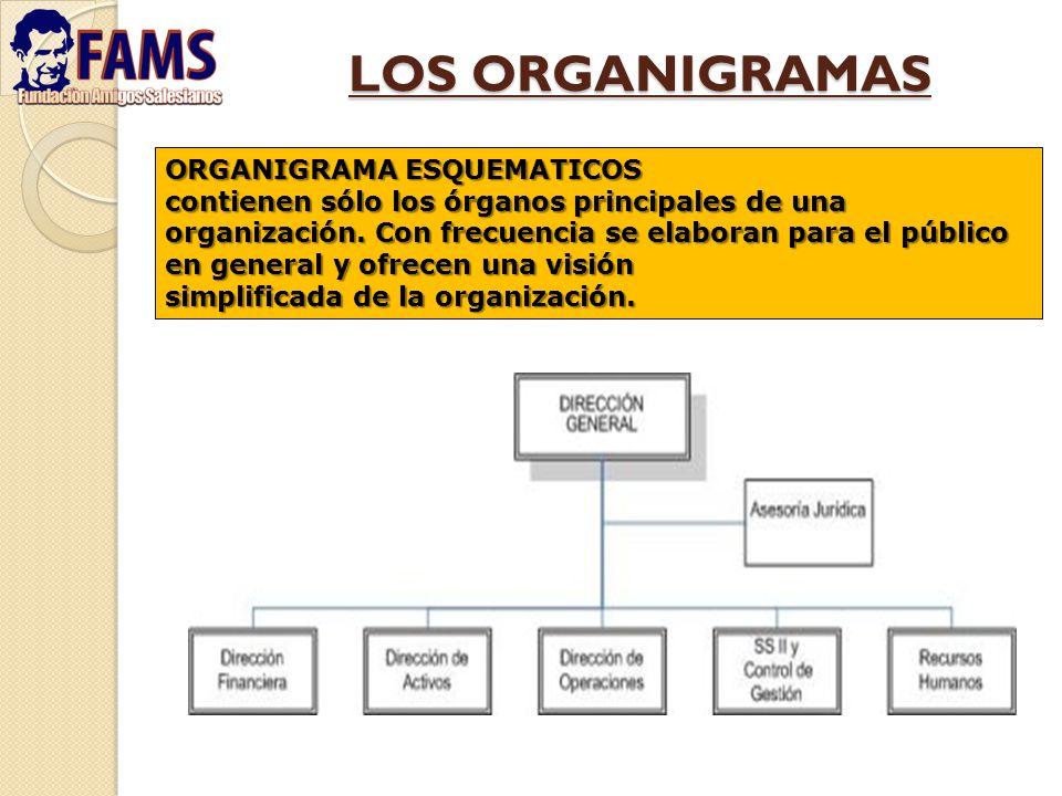 LOS ORGANIGRAMAS ORGANIGRAMA ESQUEMATICOS contienen sólo los órganos principales de una organización. Con frecuencia se elaboran para el público en ge