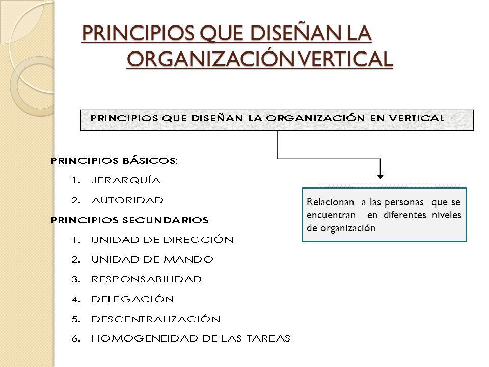 PRINCIPIOS QUE DISEÑAN LA ORGANIZACIÓN VERTICAL Relacionan a las personas que se encuentran en diferentes niveles de organización