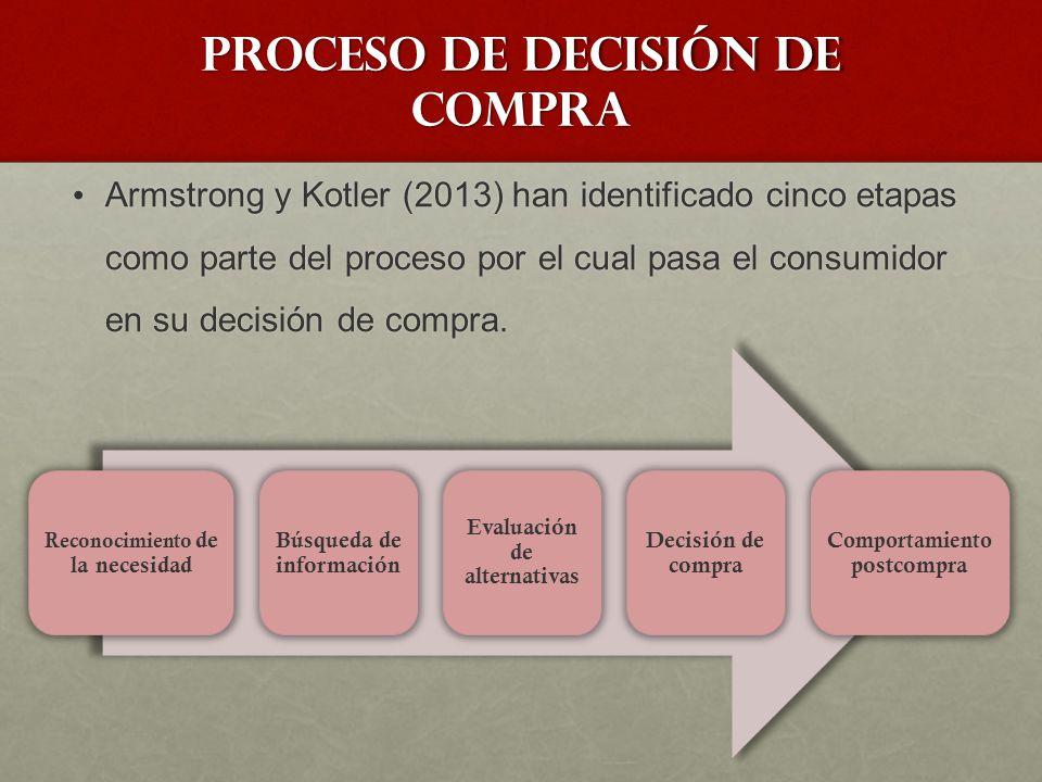 Proceso de decisión de compra El proceso de compra inicia antes de la compra misma.