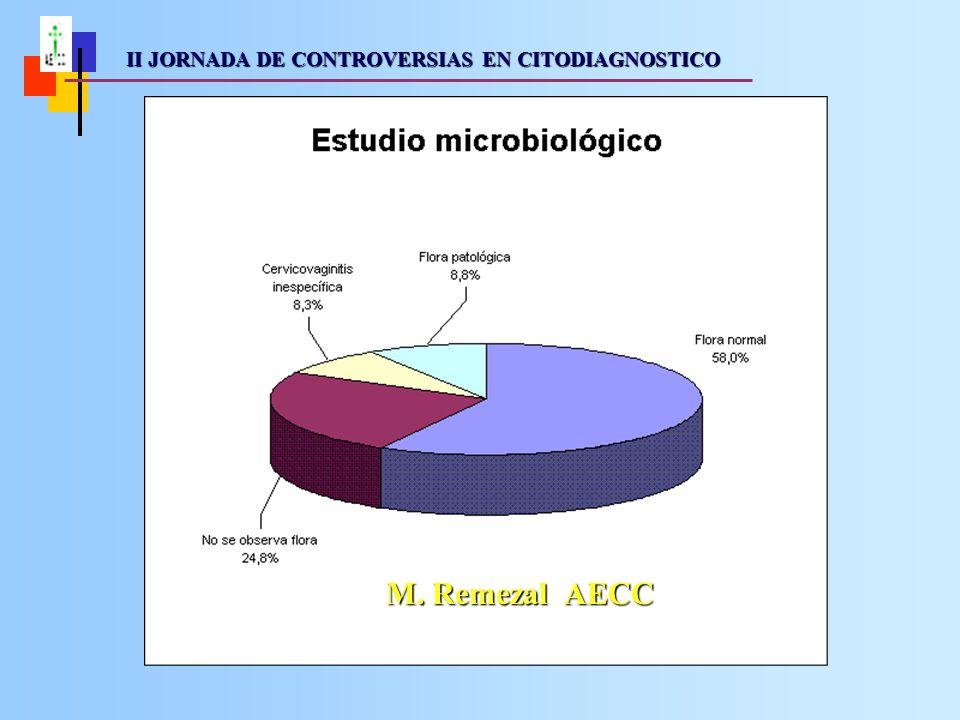II JORNADA DE CONTROVERSIAS EN CITODIAGNOSTICO II JORNADA DE CONTROVERSIAS EN CITODIAGNOSTICO M.
