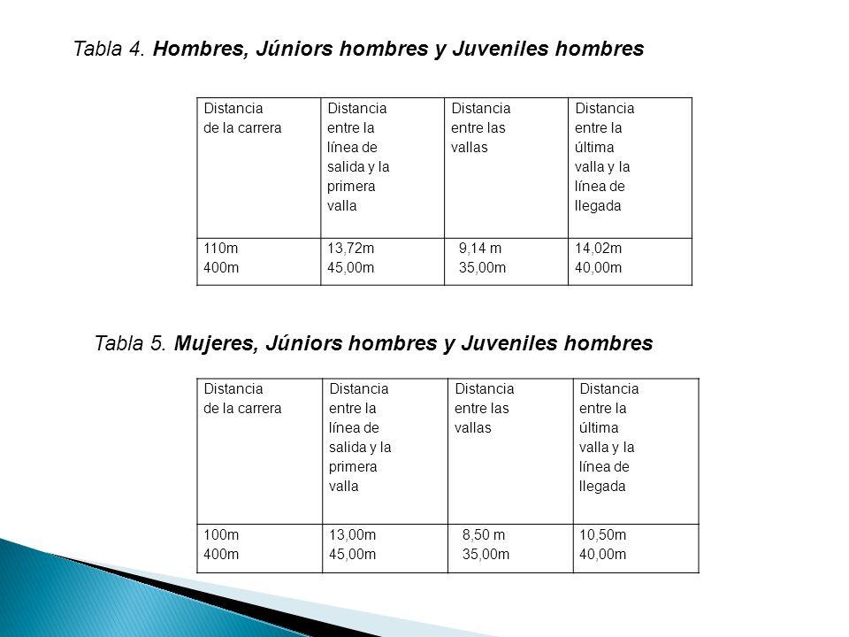 Tabla 4.