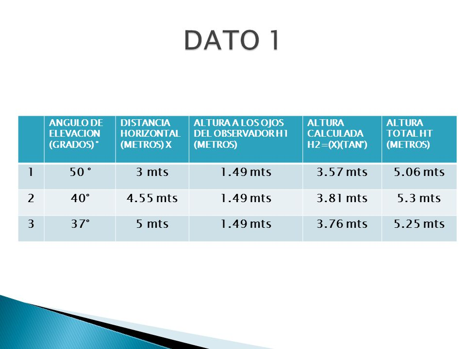 ANGULO DE ELEVACION (GRADOS) ° DISTANCIA HORIZONTAL (METROS) X ALTURA A LOS OJOS DEL OBSERVADOR H1 (METROS) ALTURA CALCULADA H2=(X)(TAN°) ALTURA TOTAL HT (METROS) 150 °3 mts1.49 mts3.57 mts5.06 mts 240°4.55 mts1.49 mts3.81 mts5.3 mts 337°5 mts1.49 mts3.76 mts5.25 mts