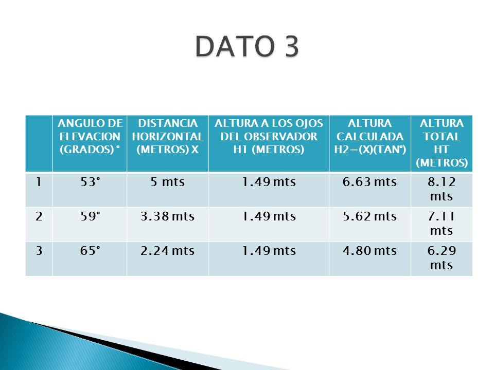 ANGULO DE ELEVACION (GRADOS) ° DISTANCIA HORIZONTAL (METROS) X ALTURA A LOS OJOS DEL OBSERVADOR H1 (METROS) ALTURA CALCULADA H2=(X)(TAN°) ALTURA TOTAL HT (METROS) 153°5 mts1.49 mts6.63 mts8.12 mts 259°3.38 mts1.49 mts5.62 mts7.11 mts 365°2.24 mts1.49 mts4.80 mts6.29 mts