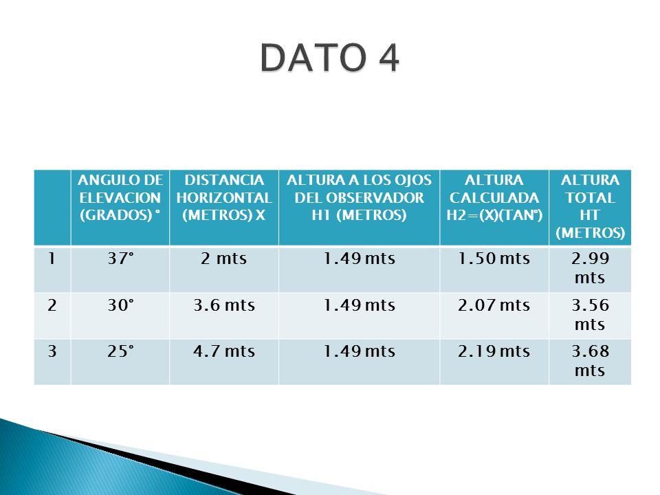 ANGULO DE ELEVACION (GRADOS) ° DISTANCIA HORIZONTAL (METROS) X ALTURA A LOS OJOS DEL OBSERVADOR H1 (METROS) ALTURA CALCULADA H2=(X)(TAN°) ALTURA TOTAL HT (METROS) 137°2 mts1.49 mts1.50 mts2.99 mts 230°3.6 mts1.49 mts2.07 mts3.56 mts 325°4.7 mts1.49 mts2.19 mts3.68 mts