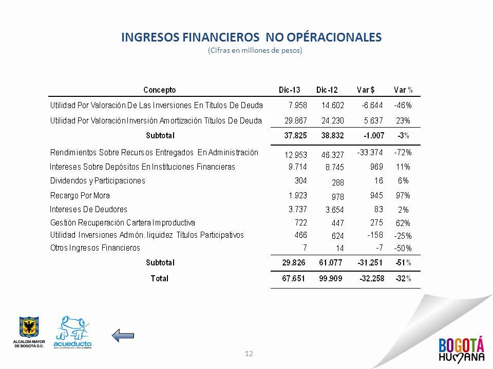 INGRESOS FINANCIEROS NO OPÉRACIONALES (Cifras en millones de pesos) 12