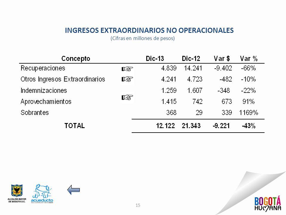 15 INGRESOS EXTRAORDINARIOS NO OPERACIONALES (Cifras en millones de pesos)