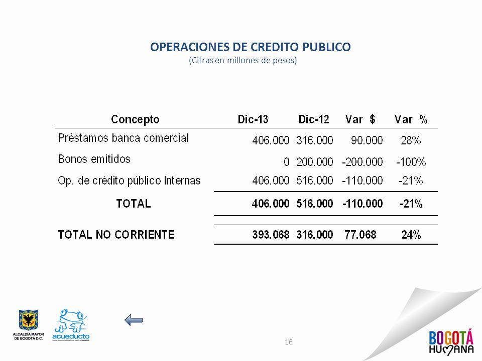 OPERACIONES DE CREDITO PUBLICO (Cifras en millones de pesos) 16