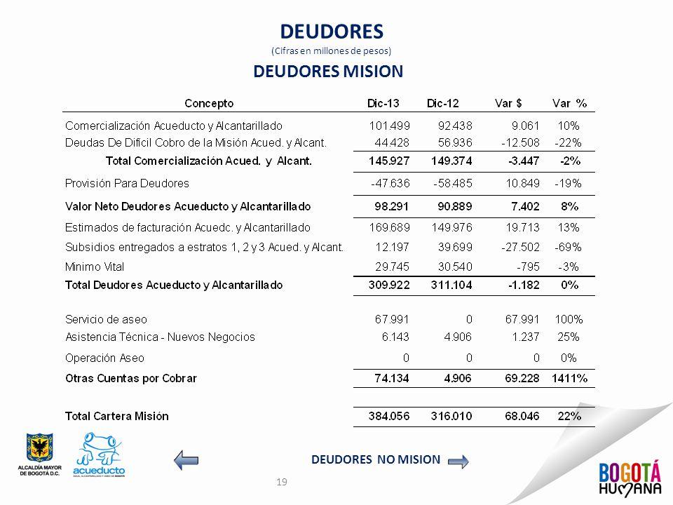 DEUDORES (Cifras en millones de pesos) 19 DEUDORES MISION DEUDORES NO MISION