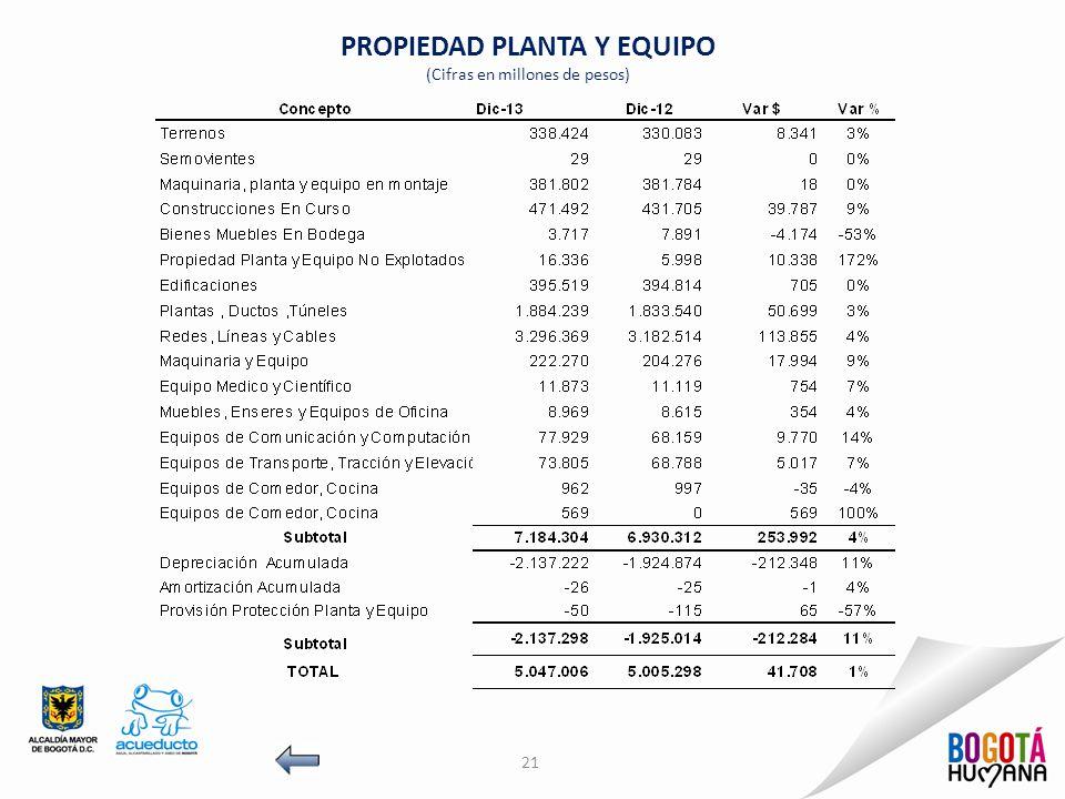 PROPIEDAD PLANTA Y EQUIPO (Cifras en millones de pesos) 21