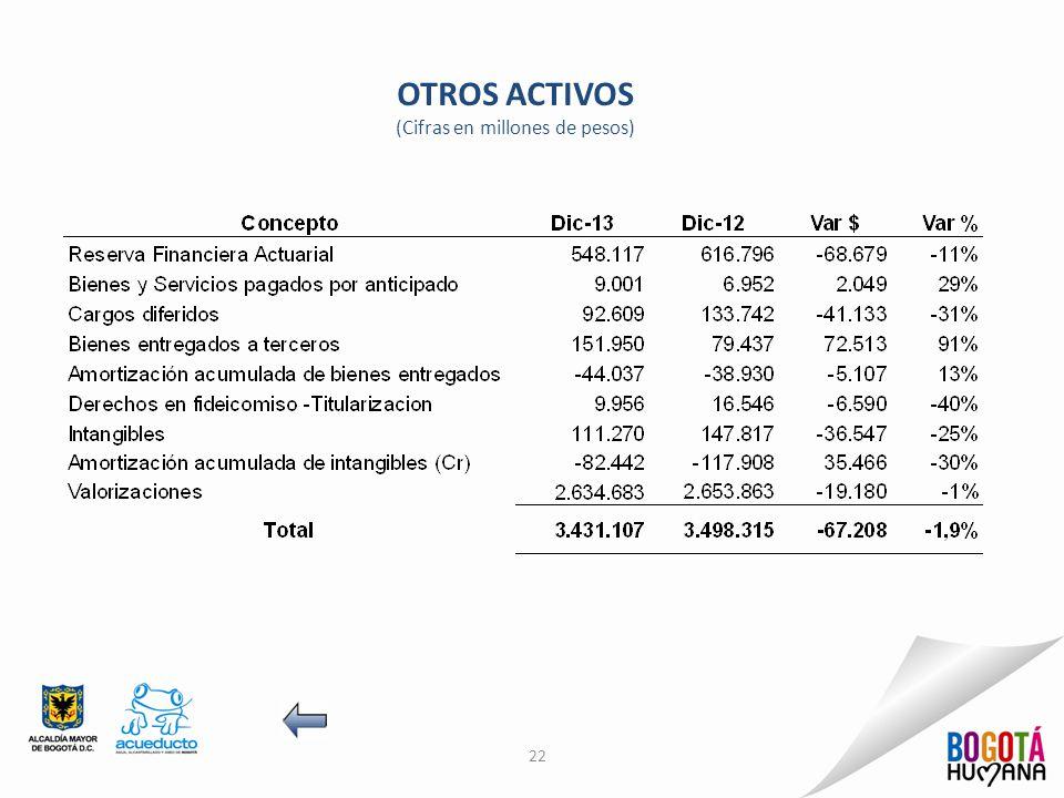 OTROS ACTIVOS (Cifras en millones de pesos) 22