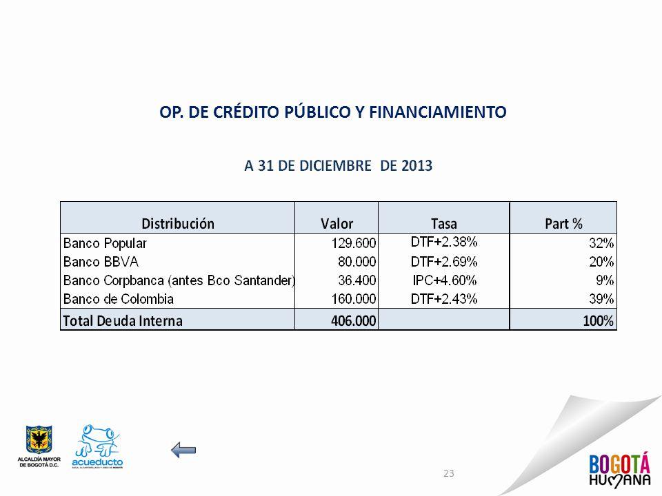 OP. DE CRÉDITO PÚBLICO Y FINANCIAMIENTO 23