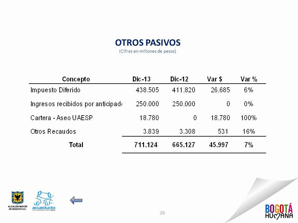 26 OTROS PASIVOS (Cifras en millones de pesos)