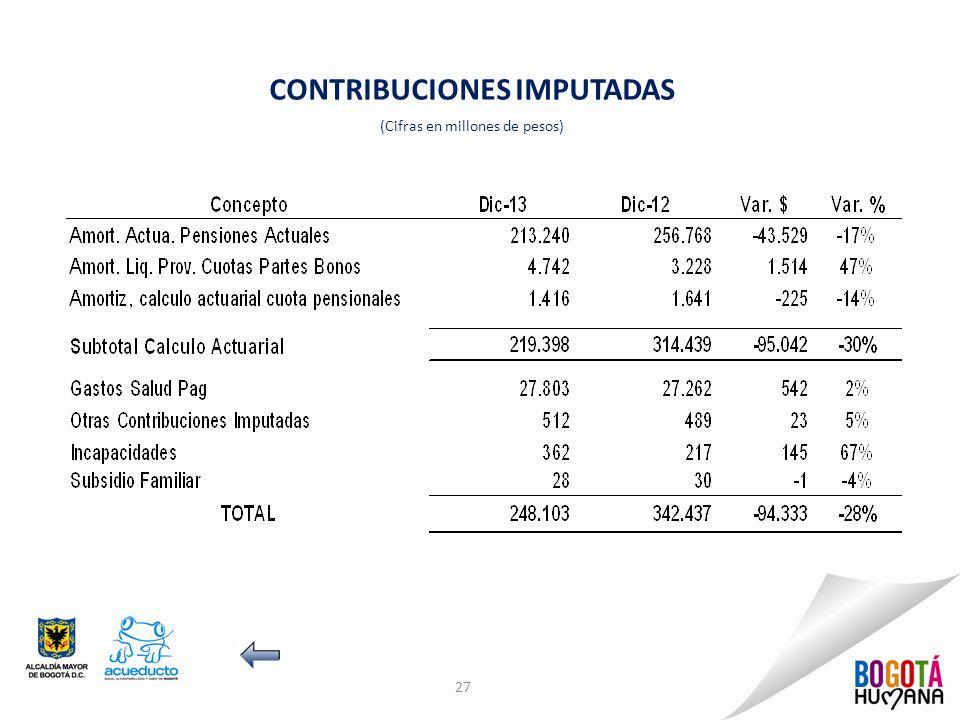 CONTRIBUCIONES IMPUTADAS (Cifras en millones de pesos) 27