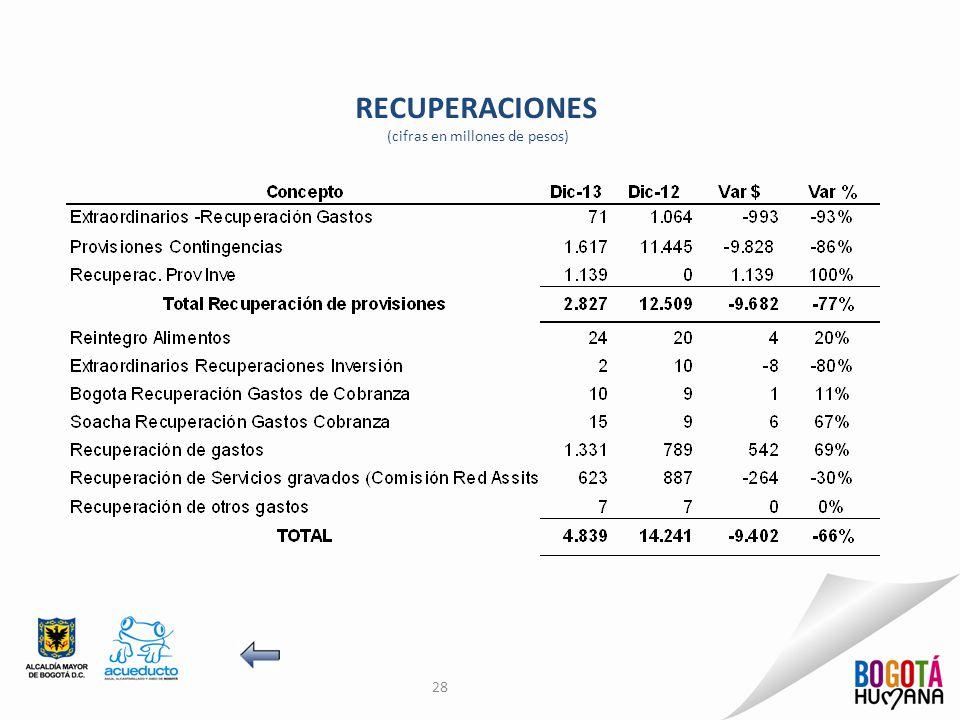 RECUPERACIONES (cifras en millones de pesos) 28