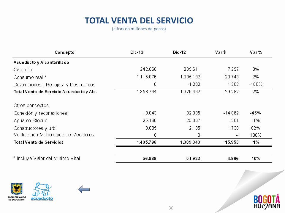 TOTAL VENTA DEL SERVICIO (cifras en millones de pesos) 30