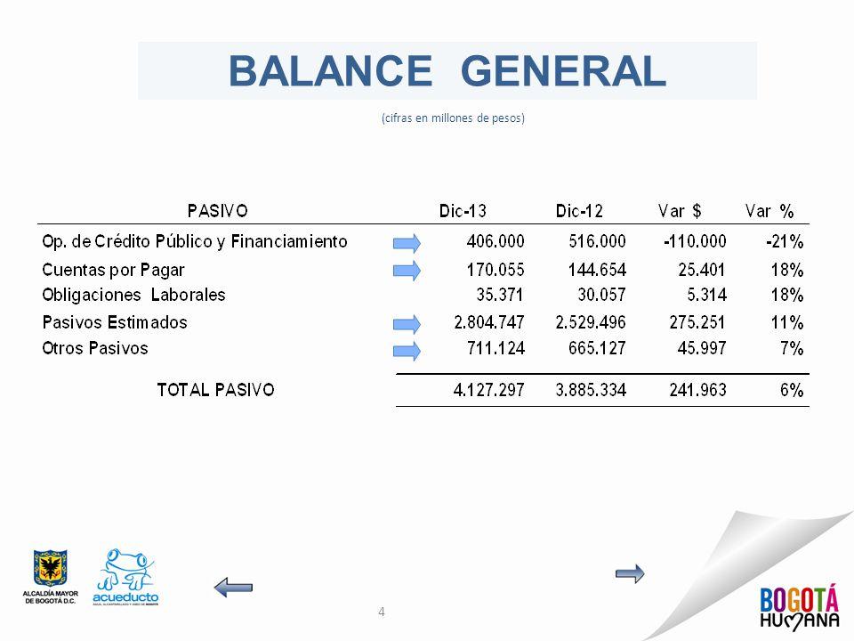 4 BALANCE GENERAL (cifras en millones de pesos)