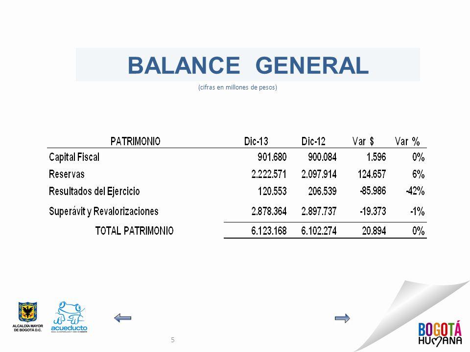 5 BALANCE GENERAL (cifras en millones de pesos)