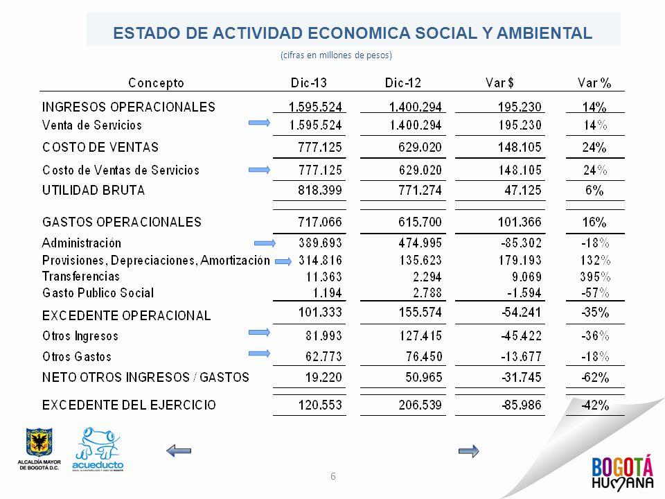 6 ESTADO DE ACTIVIDAD ECONOMICA SOCIAL Y AMBIENTAL (cifras en millones de pesos)