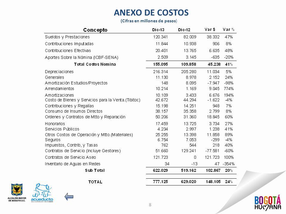 ANEXO DE GASTOS 9 (Cifras en millones de pesos)