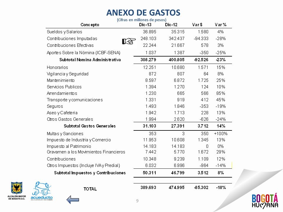 ANEXO DE GASTOS ( Cifras en millones de pesos) 10