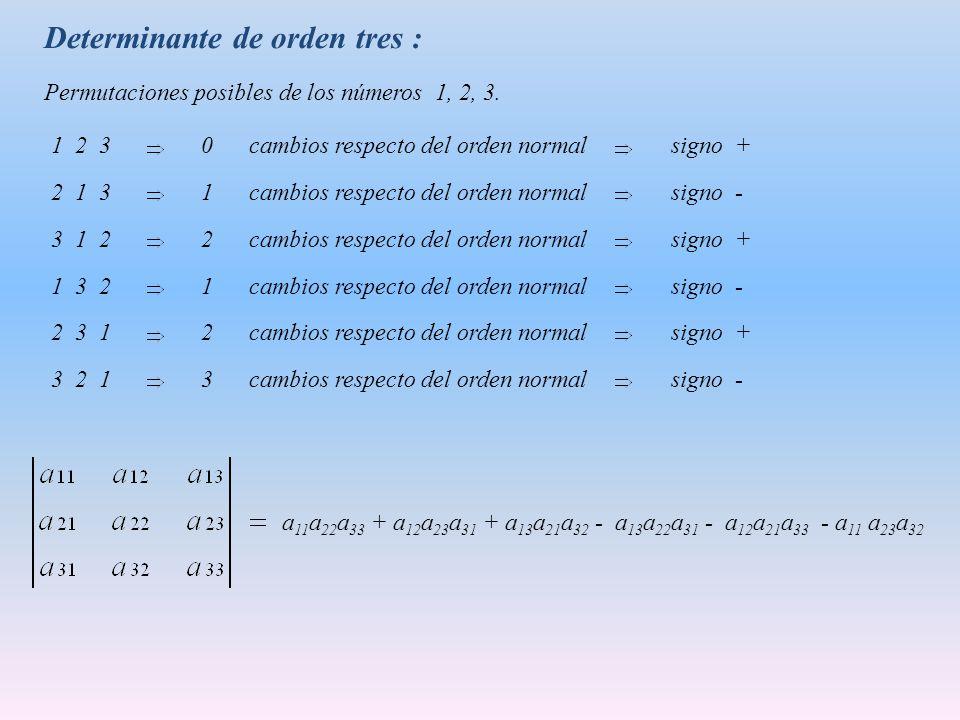 Determinante de orden tres : Permutaciones posibles de los números 1, 2, 3.