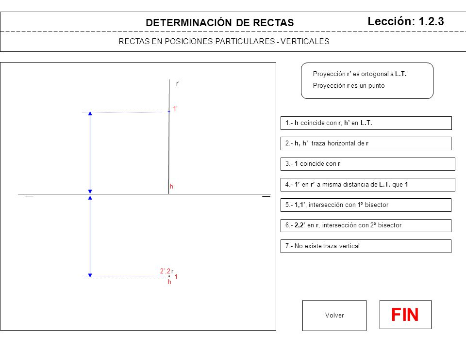 r r' DETERMINACIÓN DE RECTAS RECTAS EN POSICIONES PARTICULARES - VERTICALES Lección: 1.2.3 Volver 1.- h coincide con r, h' en L.T.
