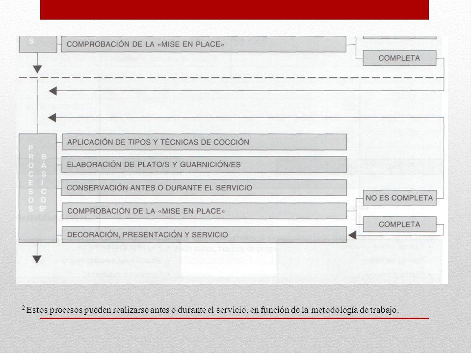 2 Estos procesos pueden realizarse antes o durante el servicio, en función de la metodología de trabajo.