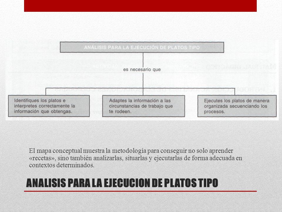 ANALISIS PARA LA EJECUCION DE PLATOS TIPO El mapa conceptual muestra la metodología para conseguir no solo aprender «recetas», sino también analizarla