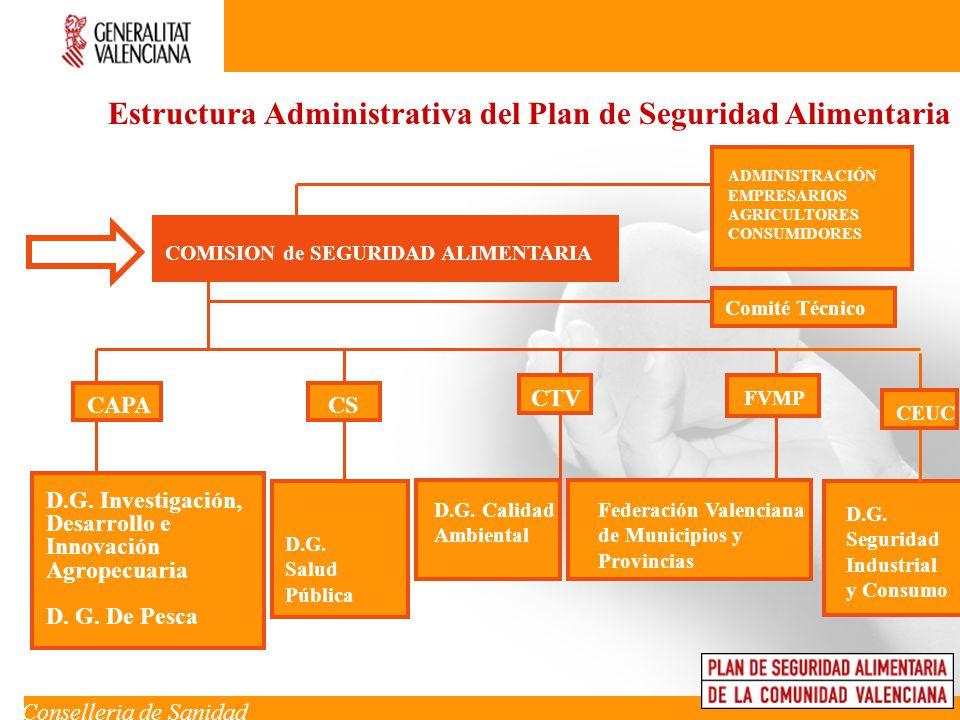 Áreas de Actuación Producción Primaria Sector de transformación y comercialización Aguas Mecanismos de intervención Autocontrol C.P.C Control Oficial Trazabilidad Inf./For.