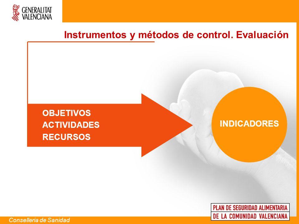 Conselleria de Sanidad OBJETIVOS ACTIVIDADES RECURSOS Instrumentos y métodos de control. Evaluación INDICADORES