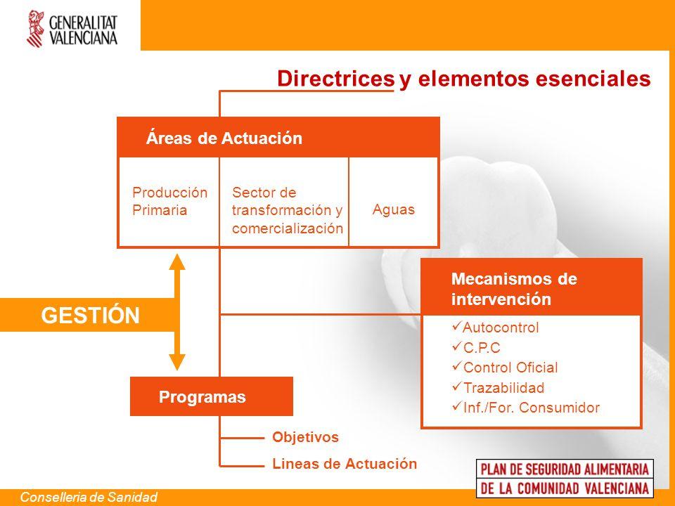 Áreas de Actuación Producción Primaria Sector de transformación y comercialización Aguas Mecanismos de intervención Autocontrol C.P.C Control Oficial
