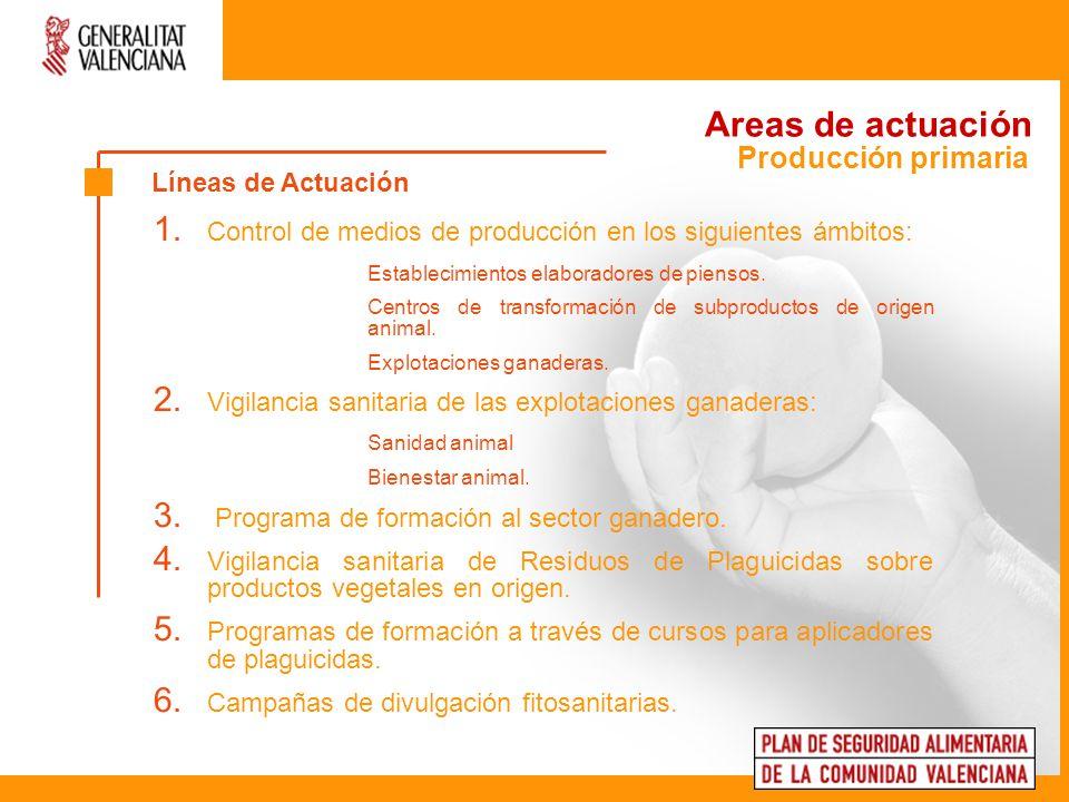 Areas de actuación 1. Control de medios de producción en los siguientes ámbitos: Establecimientos elaboradores de piensos. Centros de transformación d