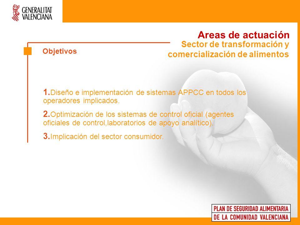 Sector de transformación y comercialización de alimentos Areas de actuación 1. Diseño e implementación de sistemas APPCC en todos los operadores impli