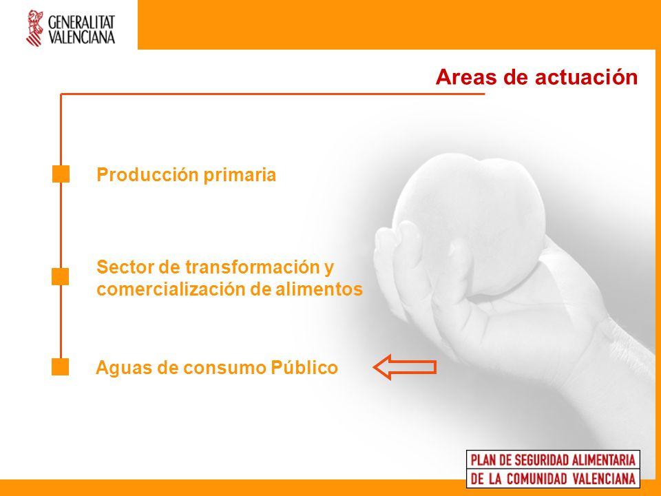 Producción primaria Areas de actuación Sector de transformación y comercialización de alimentos Aguas de consumo Público