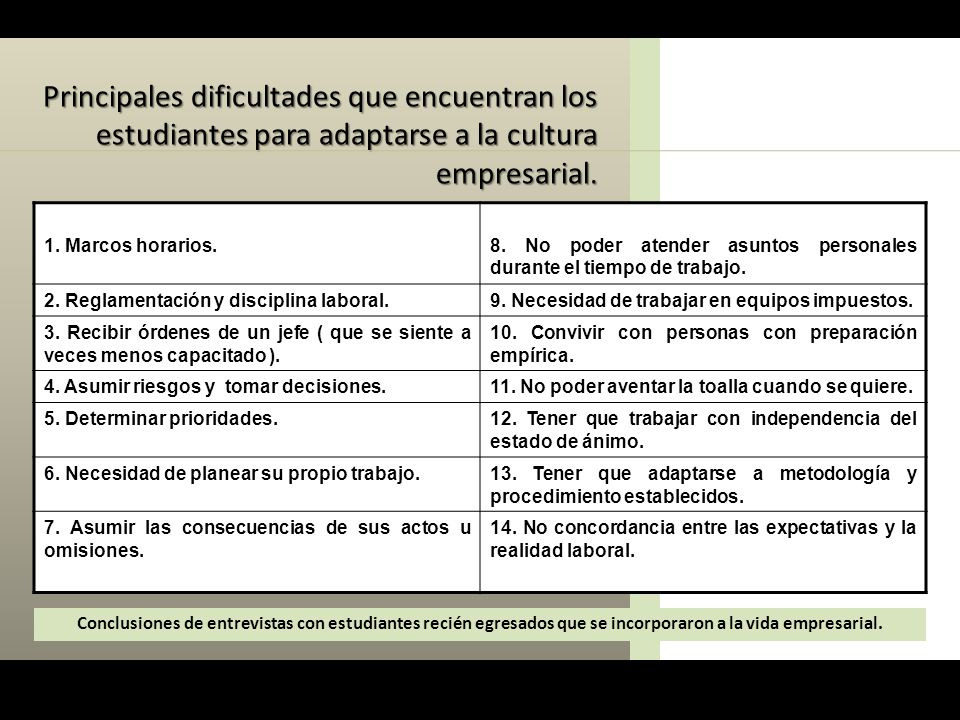 Principales dificultades que encuentran los estudiantes para adaptarse a la cultura empresarial. 1. Marcos horarios.8. No poder atender asuntos person
