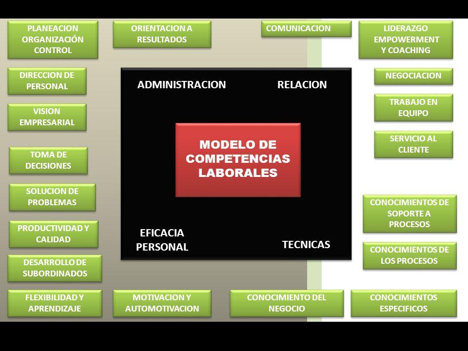 MODELO DE COMPETENCIAS LABORALES MODELO DE COMPETENCIAS LABORALES ORIENTACION A RESULTADOS COMUNICACION TOMA DE DECISIONES CONOCIMIENTO DEL NEGOCIO PL