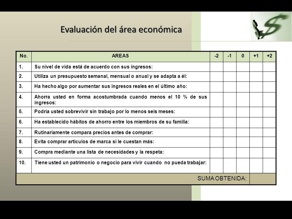 Evaluación del área económica No.AREAS-20+1+2 1.Su nivel de vida está de acuerdo con sus ingresos: 2.Utiliza un presupuesto semanal, mensual o anual y