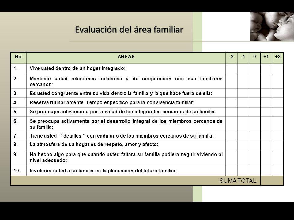 Evaluación del área familiar No.AREAS-20+1+2 1.Vive usted dentro de un hogar integrado: 2.Mantiene usted relaciones solidarias y de cooperación con su