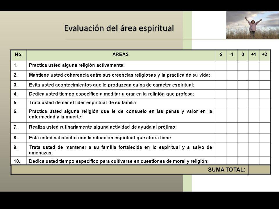 Evaluación del área espiritual No.AREAS-20+1+2 1.Practica usted alguna religión activamente: 2.Mantiene usted coherencia entre sus creencias religiosa