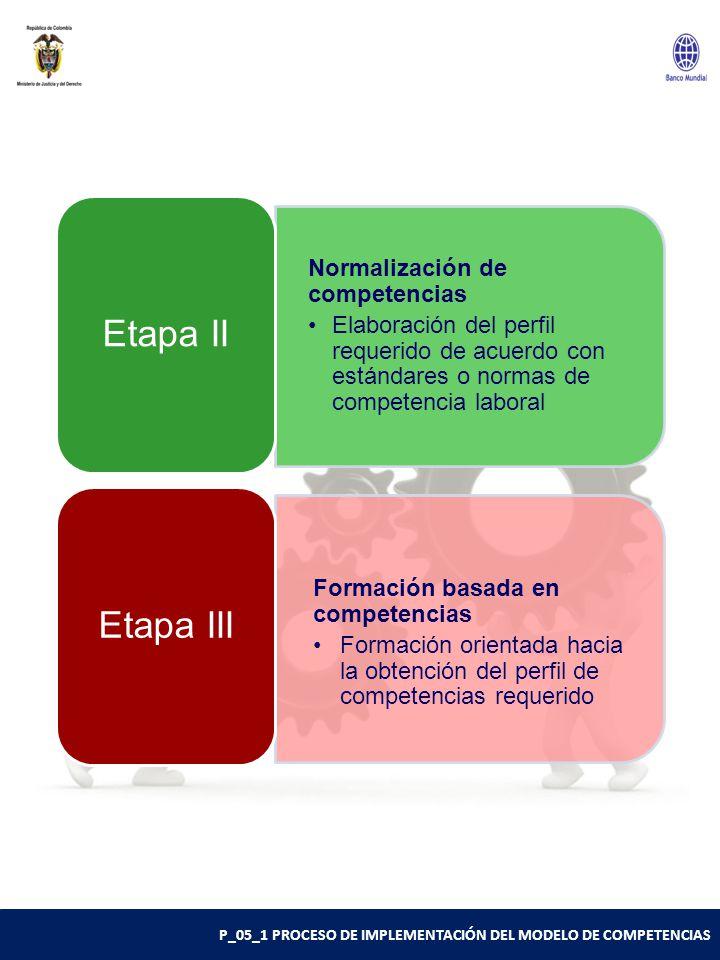 P_05_1 PROCESO DE IMPLEMENTACIÓN DEL MODELO DE COMPETENCIAS Normalización de competencias Elaboración del perfil requerido de acuerdo con estándares o normas de competencia laboral Etapa II Formación basada en competencias Formación orientada hacia la obtención del perfil de competencias requerido Etapa III