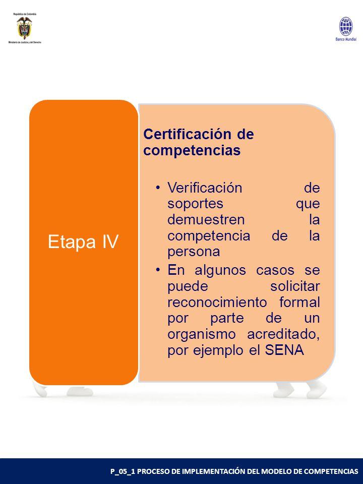 P_05_1 PROCESO DE IMPLEMENTACIÓN DEL MODELO DE COMPETENCIAS Certificación de competencias Verificación de soportes que demuestren la competencia de la persona En algunos casos se puede solicitar reconocimiento formal por parte de un organismo acreditado, por ejemplo el SENA Etapa IV